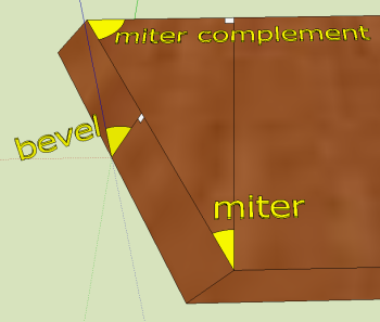 Miter and Bevel Definitions